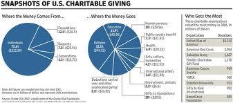 Charity spending