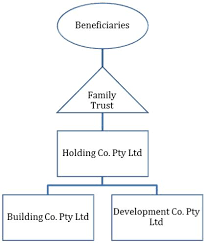 FTC structure
